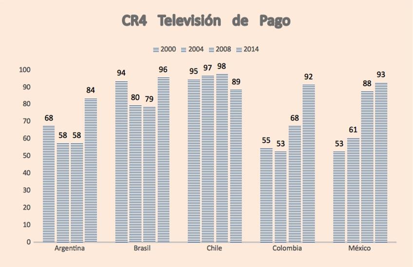 television de pago